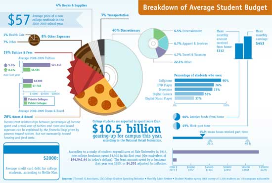 Breakdown of Average Student Budget