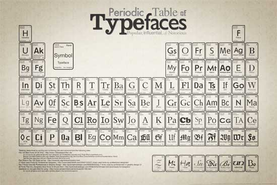 Periodic Table of Typefaces