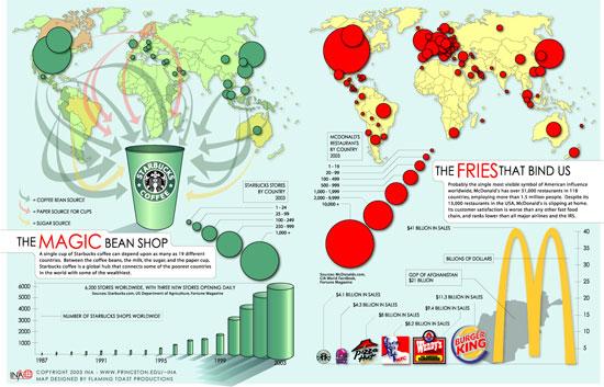 The Magic Bean Shop & The Fries That Bind Us