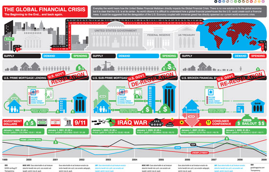 Making Sense of the Financial Mess: The Global Financial Crisis