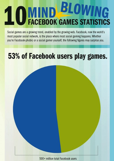 10 mind blowing facebook games statistics infographics