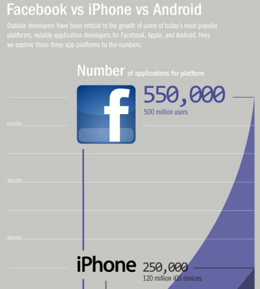 10 Surprising App Platform Facts | Facebook Infographic