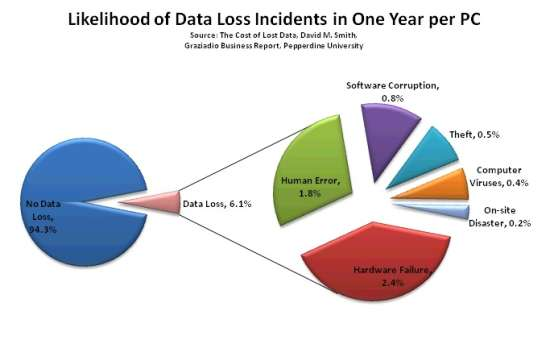 Data Loss Causes