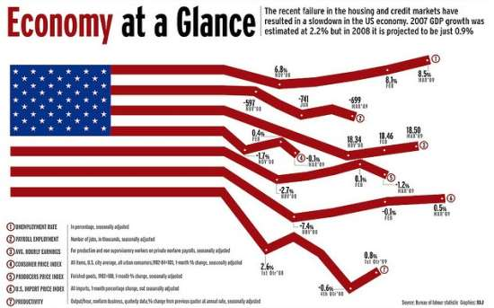 Economy at a glance