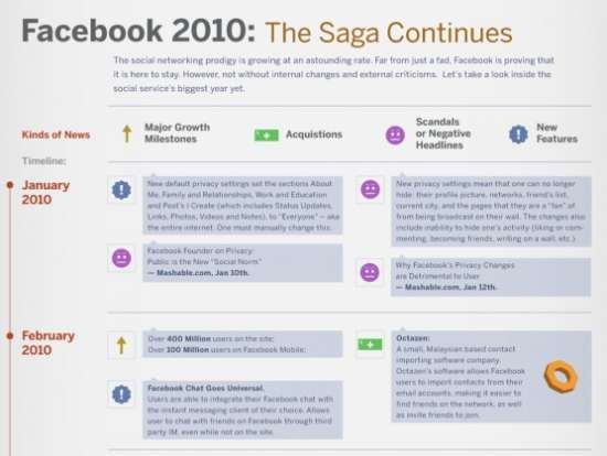 Facebook 2010: The Saga Continues | Facebook Infographic