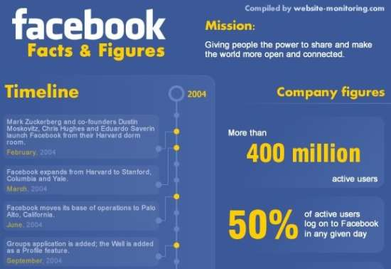 Amazing Facebook Facts and Figure | Infographic