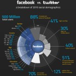 24 facebook infographic | Facebook Facts and Data You Might Not Know