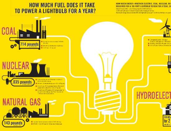 how much fuel does it take to power a lightbulb for a year
