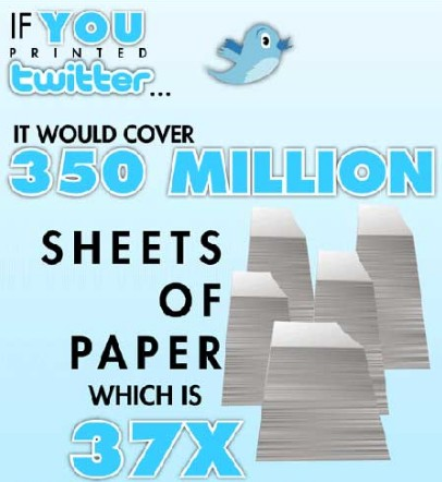 If You Printed Twitter Infographic