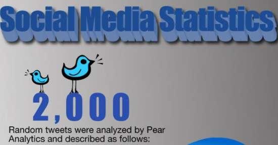 Twitter - Social Media Statistics