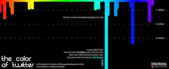 The color of Twitter Infographic