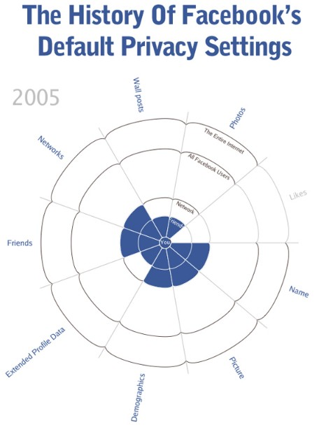 Facebook Default Privacy Settings | Facebook infographic