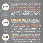 The History of Social Networking – Infographic
