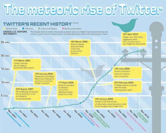 Twitter's Meteoric Rise Compared to Facebook | Twitter Infographic