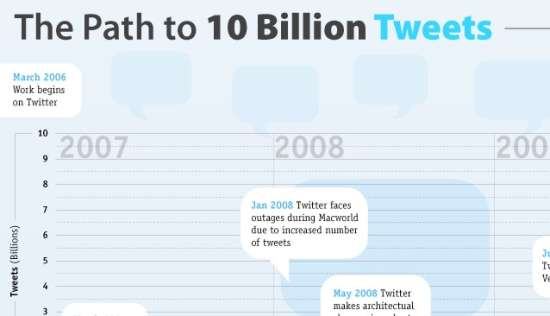 The Path to 10 Billion Tweets | Twitter Infographic