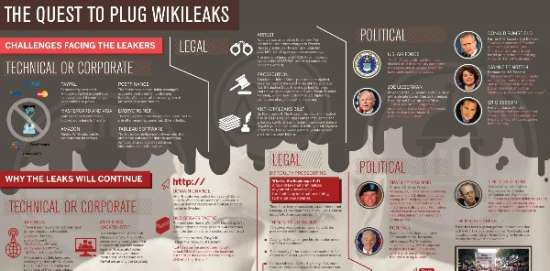 the quest to plug wikileaks