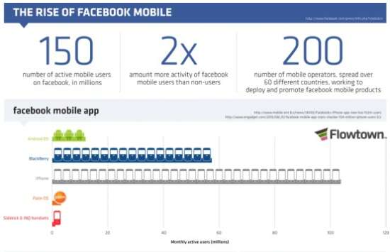 The Rise of Facebook Mobile | Facebook Infographic