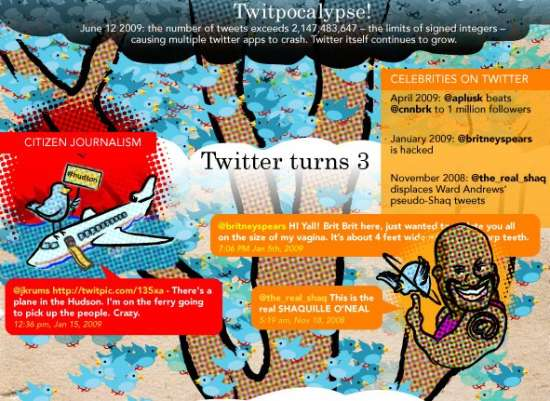 The Story of Twitter Infographic