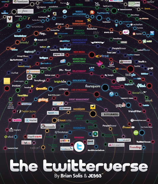 The Twitterverse | twitter infographic