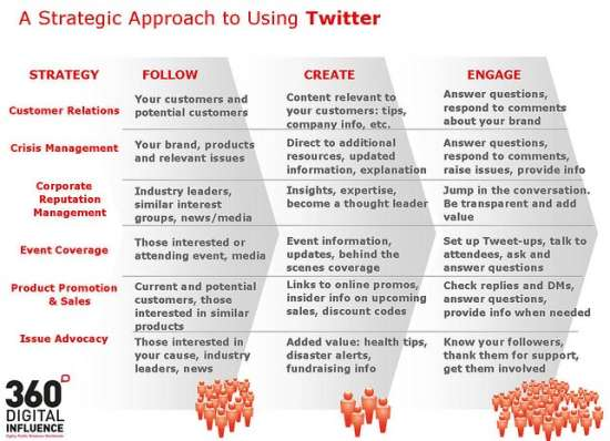 Twitter PR Strategy Infographic