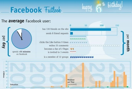 Visualizing 6 Years of Facebook Infographic