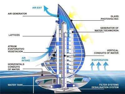 http://ginva.com/wp-content/uploads/2011/01/waterdropresort4.jpg