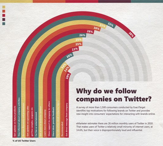 Why do we follow companies on Twitter | Infographics