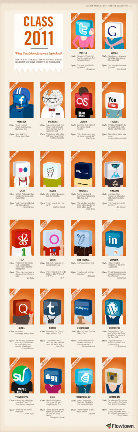 If Social Media Were a High School (Infographic)