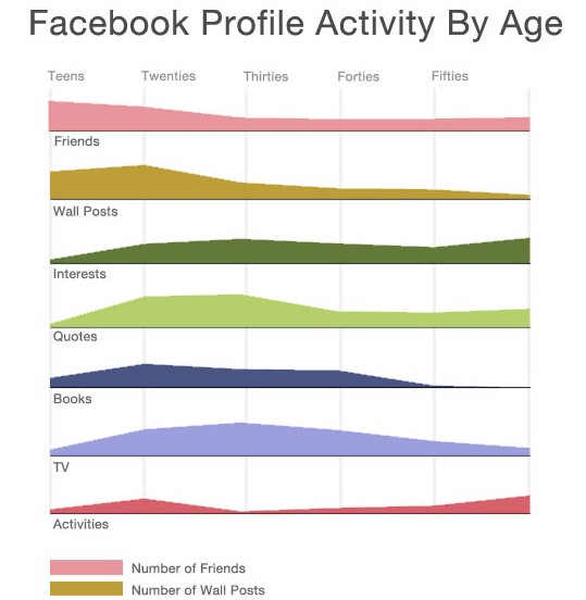 Activity on Facebook by Age
