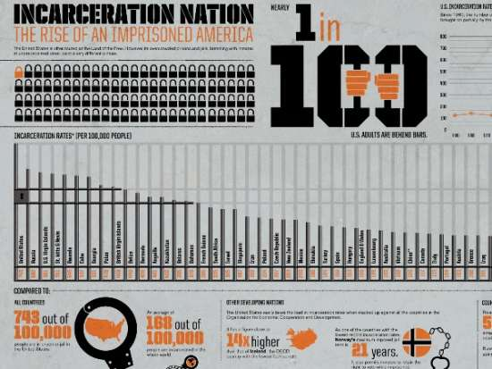 America's Absurdly High Incarceration Rate Infographic