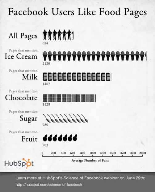 "Facebook Users ""Like"" Food Pages Infographic"