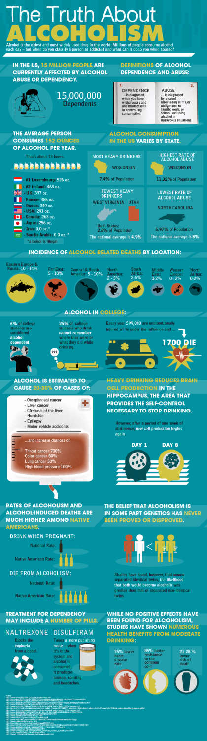 The Truth About Alcoholism [Infographic]