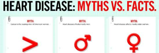 "Heart Disease ""Myth Vs Facts"" Infographic"
