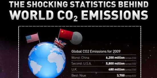 Shocking CO2 Emissions Infographic