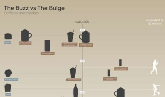 Caffeine and Calories Infographic