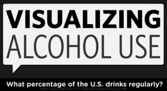 Visualizing Alcohol Use; What percentage of The U.S Drinks Regularly ?