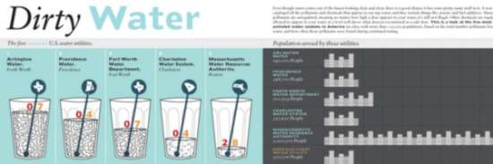 Five Most and Least polluted water system in America Infographic