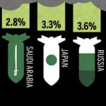 Grenade or Aid? U.S Military Spending vs Foreign Aid {Infographics}