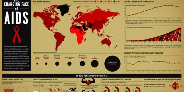 The Successes and Failures of the Fight Against AIDS {Infographic}
