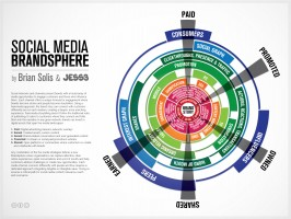 The Brandsphere by Brian Solis and JESS3