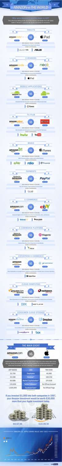 Amazon vs The World: Who Will Win The Battle?