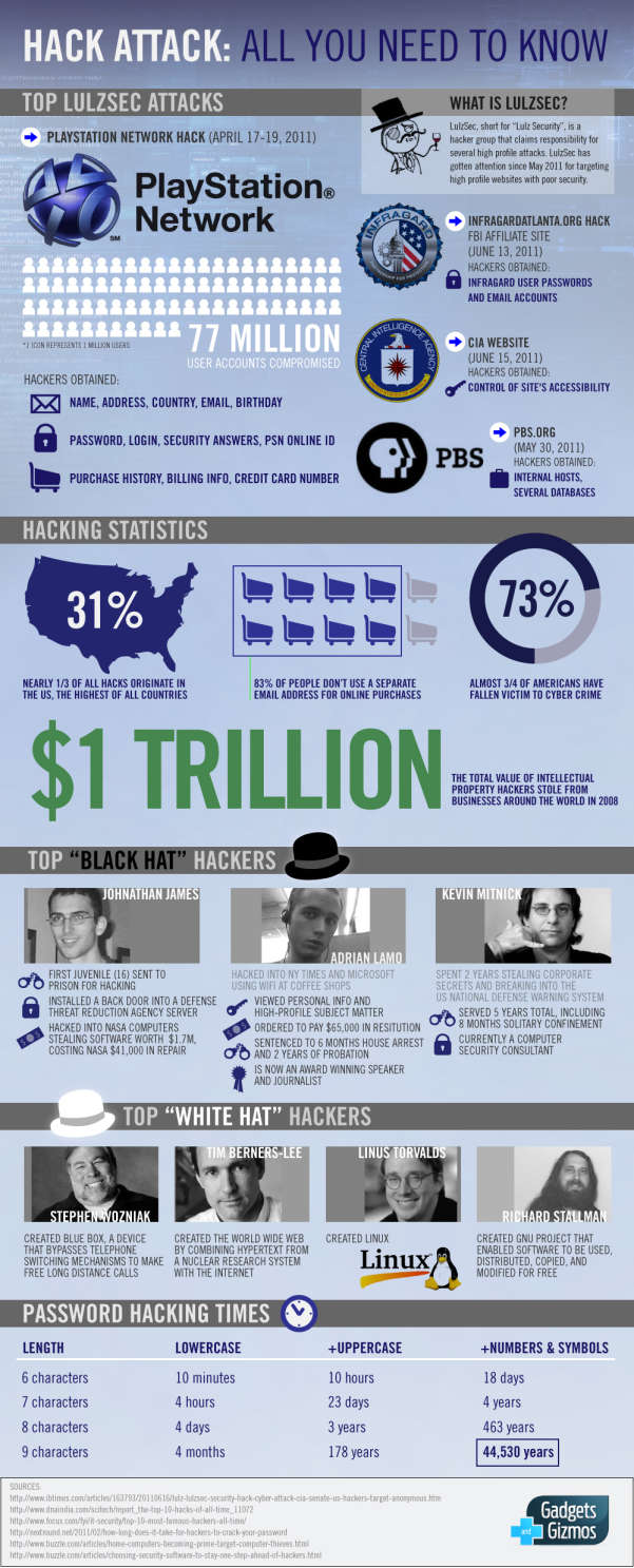 Top Black Hat and White Hat Hackers