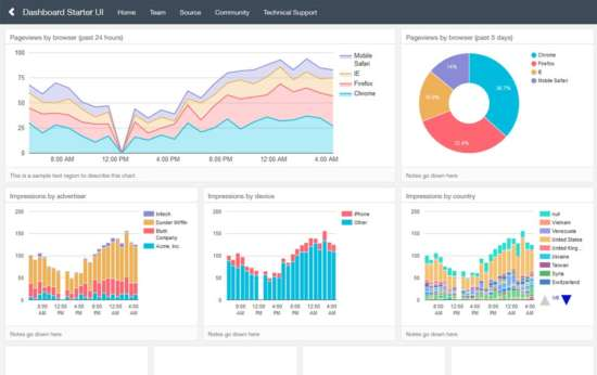 free_dashboards_by_keen_io