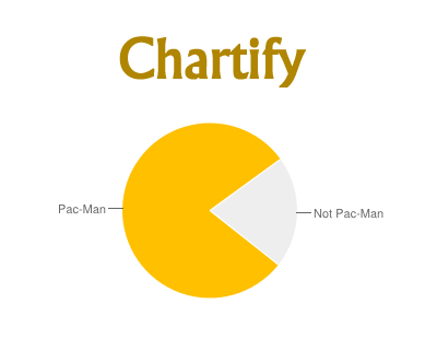 chartify_jquery_plugin_to_make_google_charts_out_of_html_tables