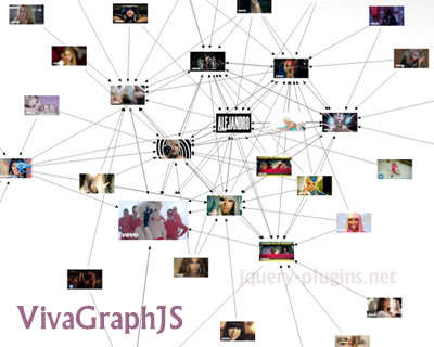 vivagraphjs_graph_drawing_library_for_javascript