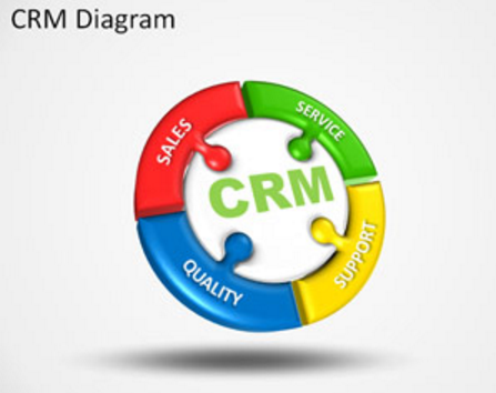 Free CRM PowerPoint Template Diagram