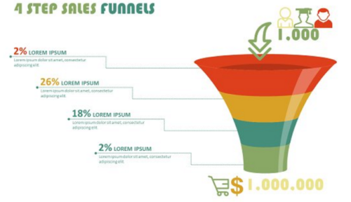 Sales Funnels PowerPoint