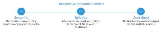 responsive_semantic_timeline