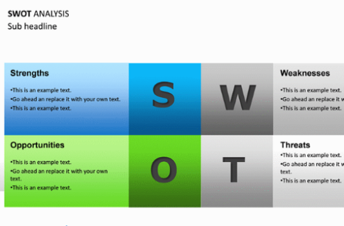 SWOT analysis examples & template