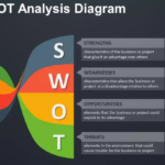 15 SWOT Analysis PowerPoint Templates in PPT/PPTX
